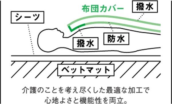 ハピネ構造2